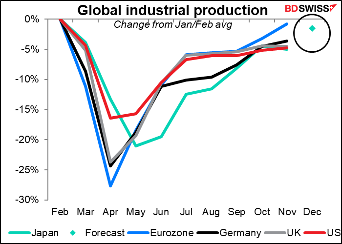 Clobal industrial production