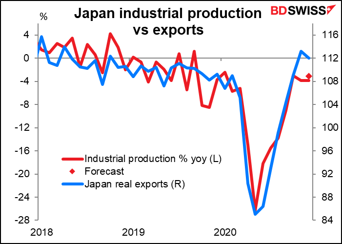 Japan industrial production vs exports