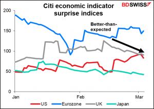 Citi economuc indicator surprise indices