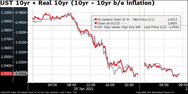 UST 10yr + Real 10yr (10yr - 10yr b/e inflation)