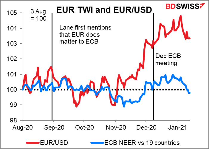 EUR TWI and EUR/USD