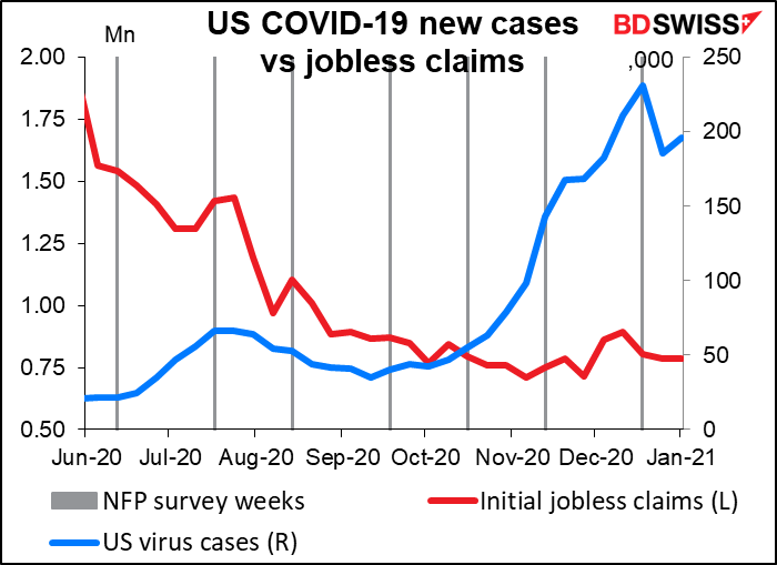 US COVID-19 new cases vs jobless claims