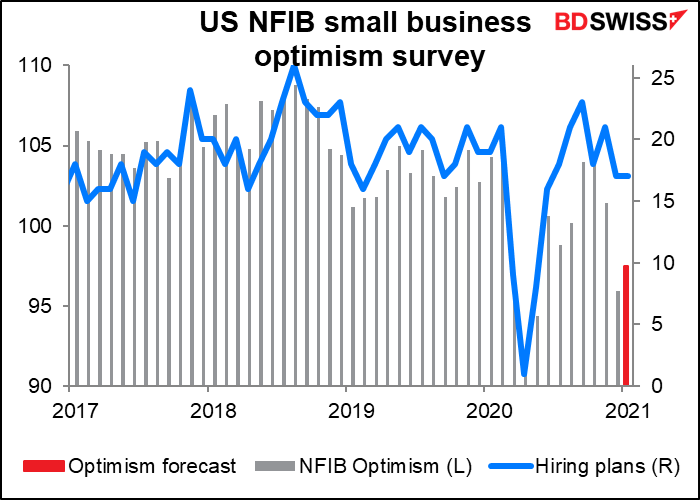 US National Federation of Independent Business (NFIB) small business optimism survey