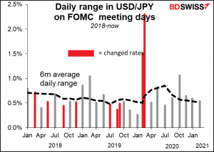 Daily range in USD/JPY on FOMC meeting days