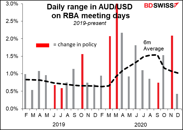 Daily range in AUD/USD on RBA meeting days
