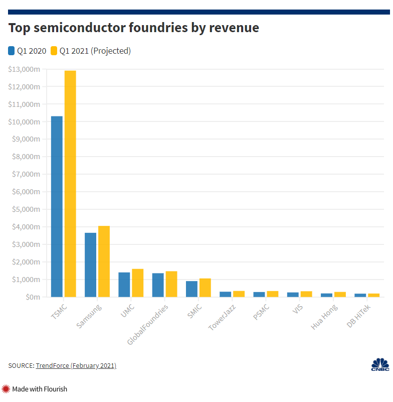 2 Charts Show how much the World Depends on Taiwan for Semiconductors