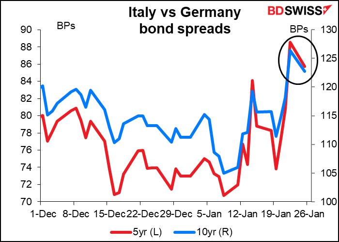 Italy vs Germany bond spre