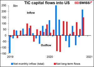 TIC capital flows into US