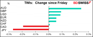 TWIs: Change since Friday