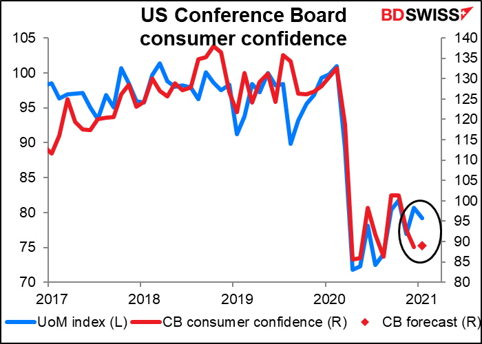 US Conference Board consumer confidence index