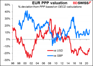 EUR PPP