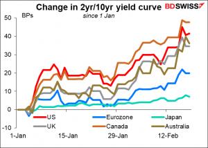 Change in 2yr/10yr yield curve