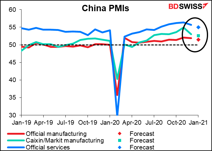 China purchasing managers indices (PMI)
