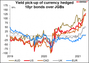 Yield pixk-up of currency hedged 10yr bonds over JGBs