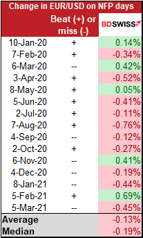 Change in EUR/USD on NFP days