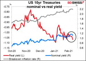 US 10yr Tresuries nominal vs real yield