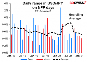 Daily range in USD/JPY on NFP days