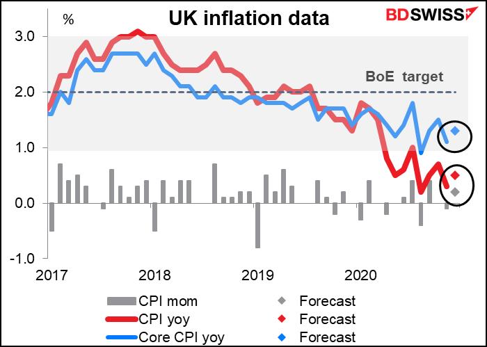 UK inflation data