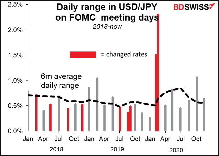 Daily range in USD/JPY on FOMC meeting dsys