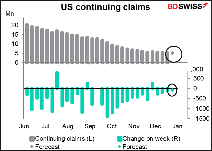 us Continuing claims