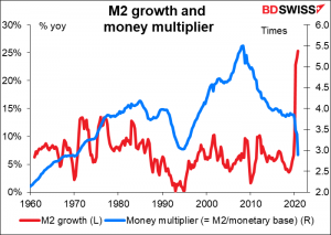 M2 growth and money multiplier