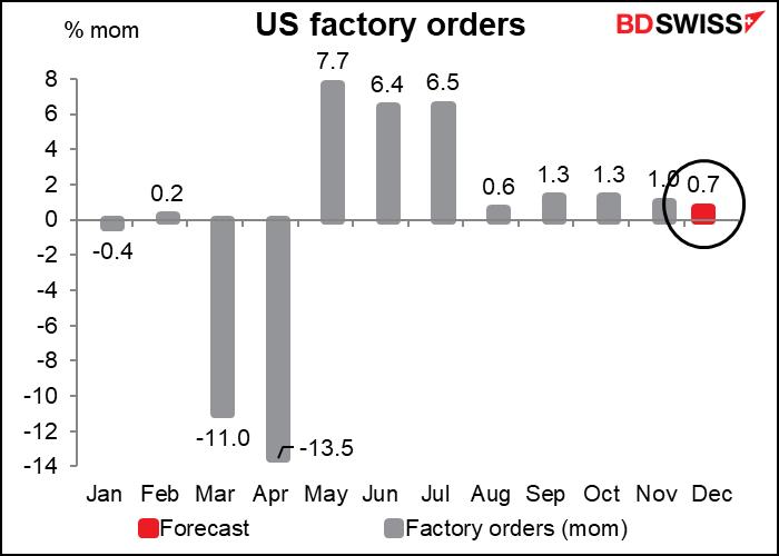 US factory orders