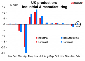 UK production: industrial & manufacturing
