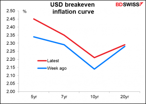 USD breakeven inflation curve