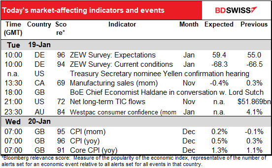 Today's market-affecting ibdicators and events