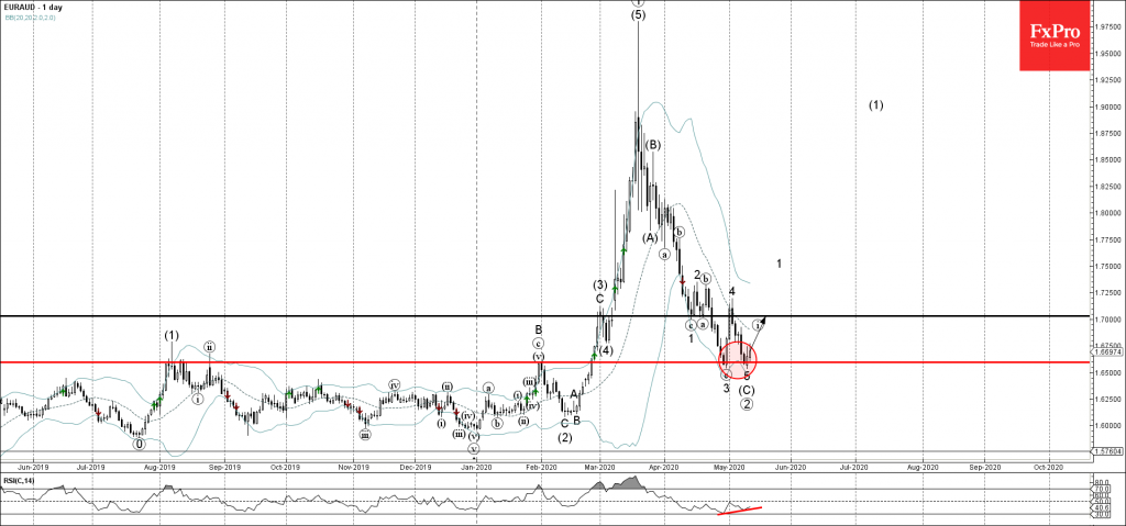 EURAUD Wave Analysis – 12 May, 2019