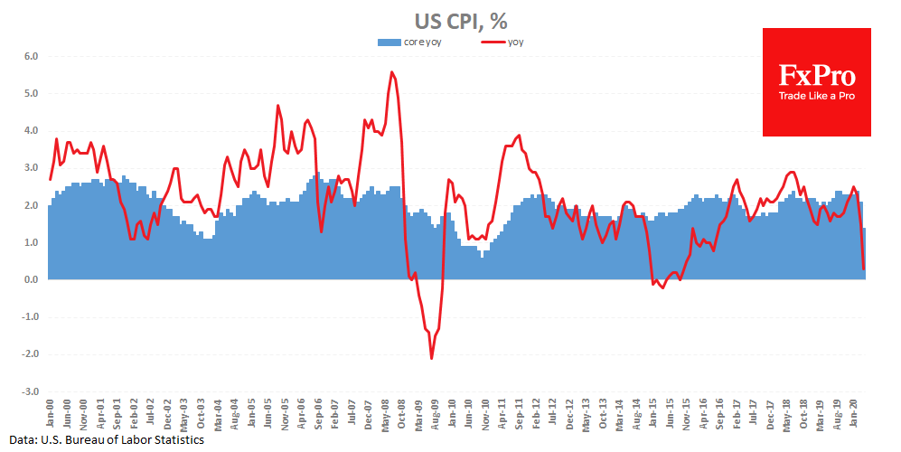 US CPI: The first signs of shifts in consumption