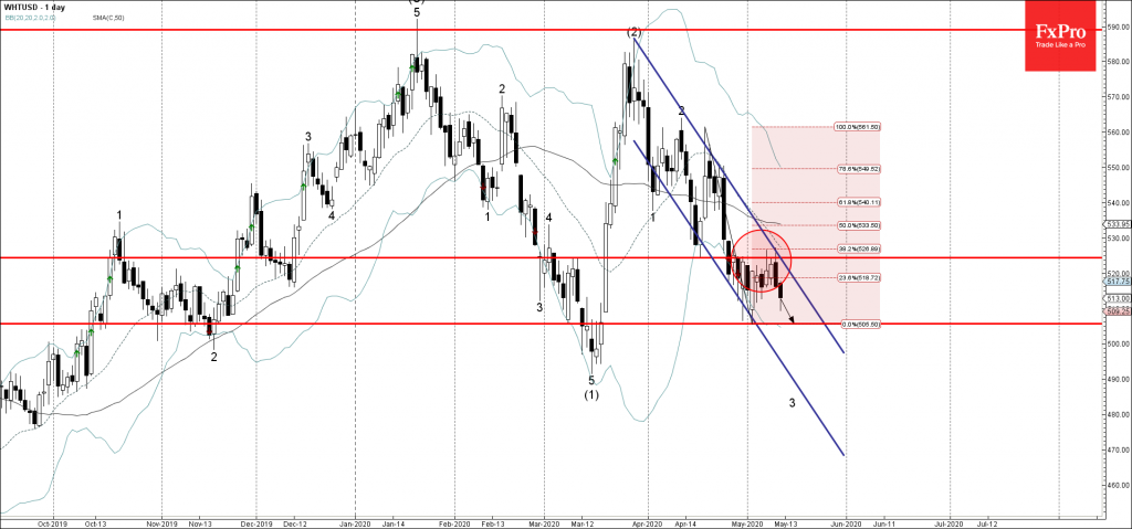 Wheat Wave Analysis – 12 May, 2019