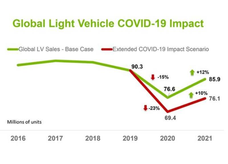 global light vehicle virus impact curtails sector by 15%
