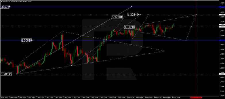 Forex Technical Analysis & Forecast 10.11.2020 GBPUSD