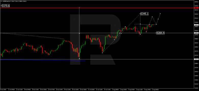 Forex Technical Analysis & Forecast 05.08.2020 S&P 500