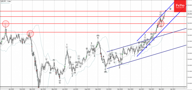 GBPJPY Wave Analysis 9 March, 2021