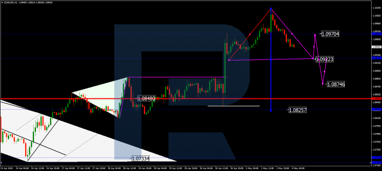 EURUSD has broken the level of 1.0970 upwards