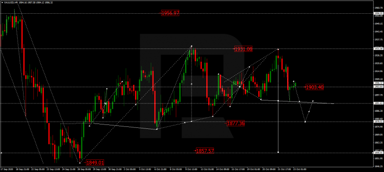 Forex Technical Analysis & Forecast 23.10.2020 GOLD
