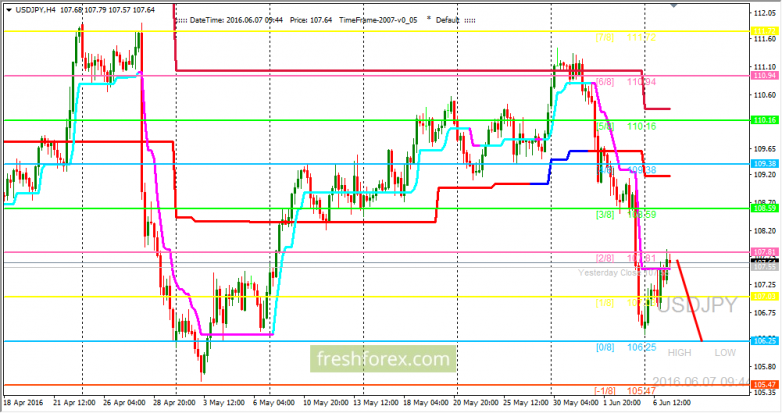 USD/JPY: went to the resistance area
