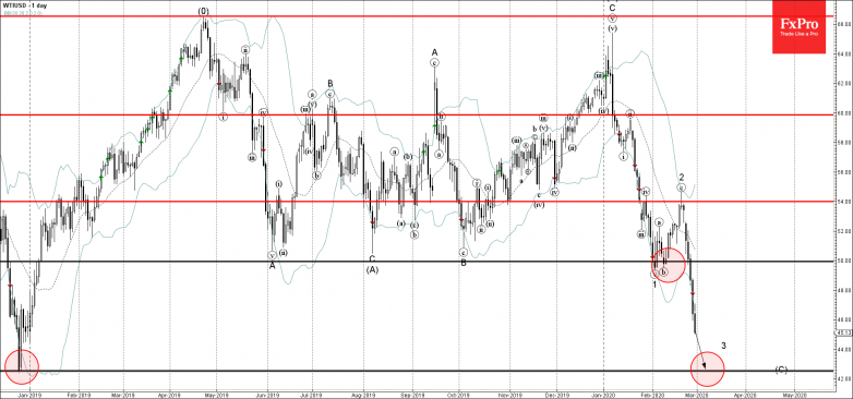 WTI is likely to fall further toward the next support level 42.50