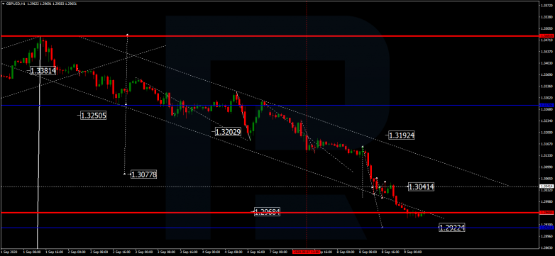 Forex Technical Analysis & Forecast 09.09.2020 GBPUSD