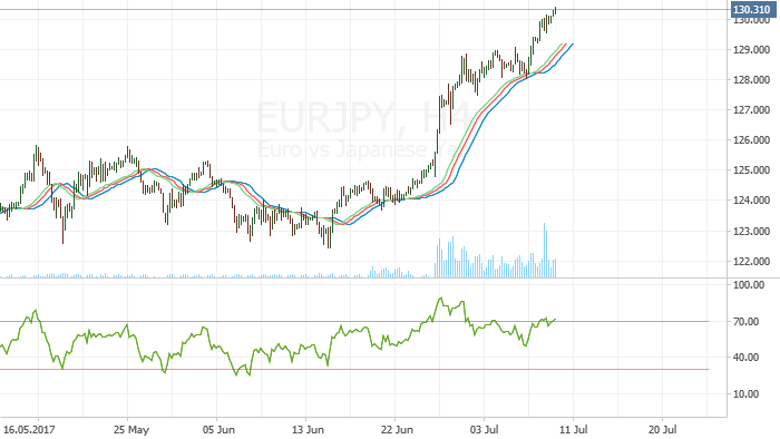 EUR/JPY: Possible Correction