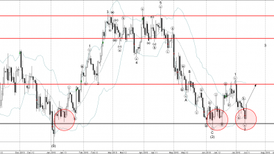 Copper Wave Analysis – 10 July, 2019