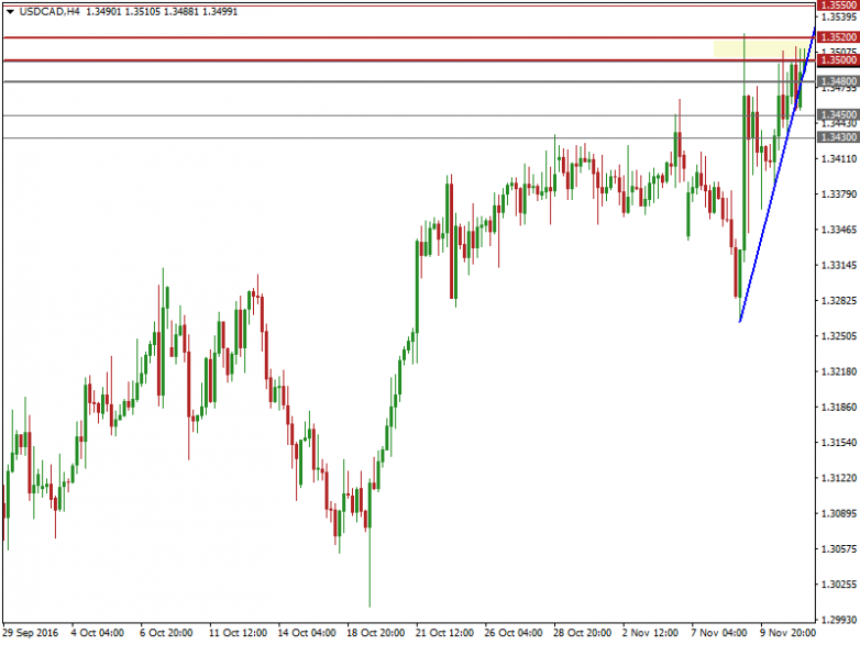 usdcad-h4--