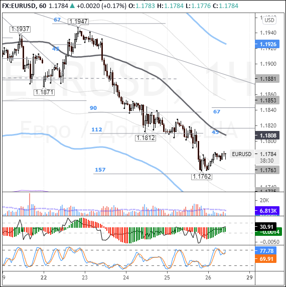 EURUSD: euro snaps back amid rising cross