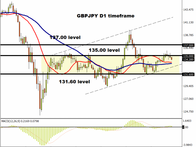 GBPJPY approaches 134.00.