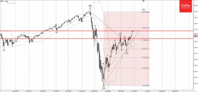 S&P 500 Wave Analysis – 26 May, 2020