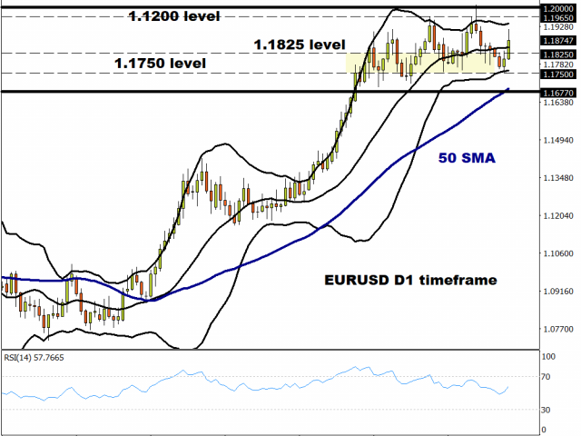 EUR/USD to make new cycle highs?