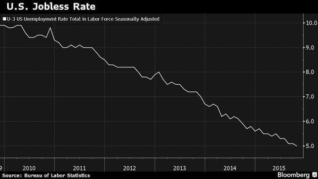 US Jobless Rate Chart