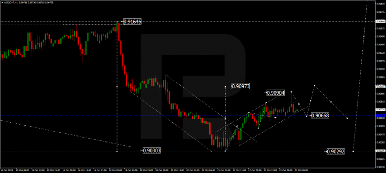Forex Technical Analysis & Forecast 23.10.2020 USDCHF